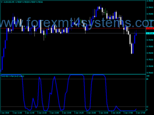Forex Smoothed RSI Inverse Fisher Indicator