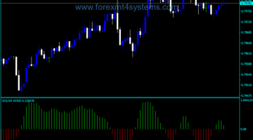 Forex Solar Winds Trading Indicator