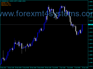 Индекс на информационния график за разпространение на валутите