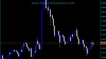 Forex Spread Lines Indicator