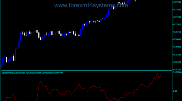 Forex Spread Normalized Indicator