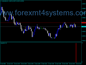 Forex SpreadMIN-indicator