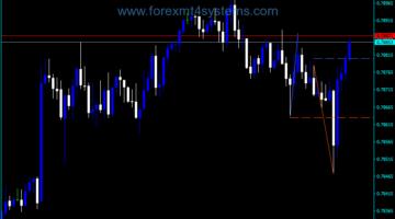 Forex Stowells Three Bar Net Line Indicator