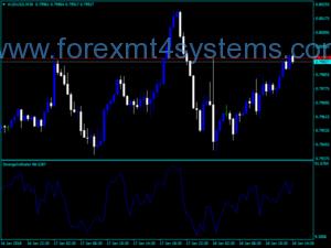 Forex Strange Volume Trading Indicator