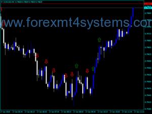 Индикатор за търговия с валутни потоци