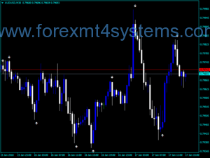 Forex Variations Hurst Exponent Over Time Indicator – ForexMT4Systems