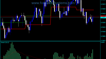 Forex Stretch Breakout Channel Indicator
