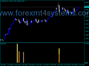Forex Super ADX handelsindicator
