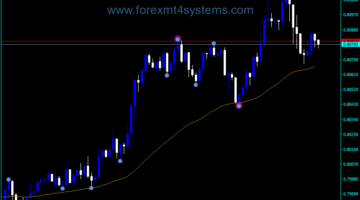 Forex Swing Point High Low Indicator