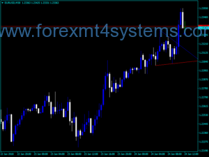 Forex TD Points Line Indicator
