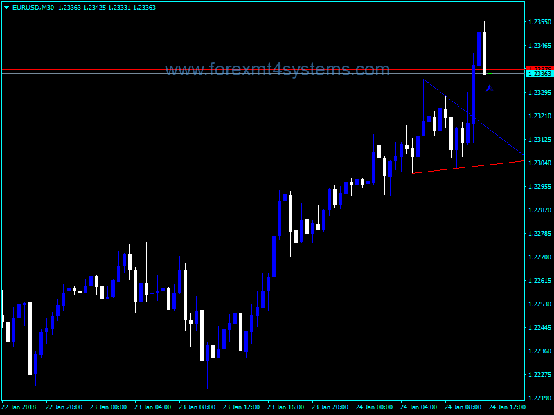 Forex TD Points Lines Indicator