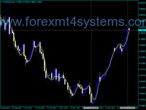 Индикатор за търговия с валутна търговия TEMA
