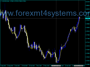 Indicador Forex TEMA Custom Trading