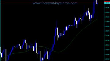 Forex TMA Custom Line Indicator