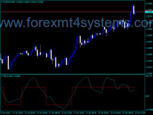 Forex TTF Trigger Factor Индикатор