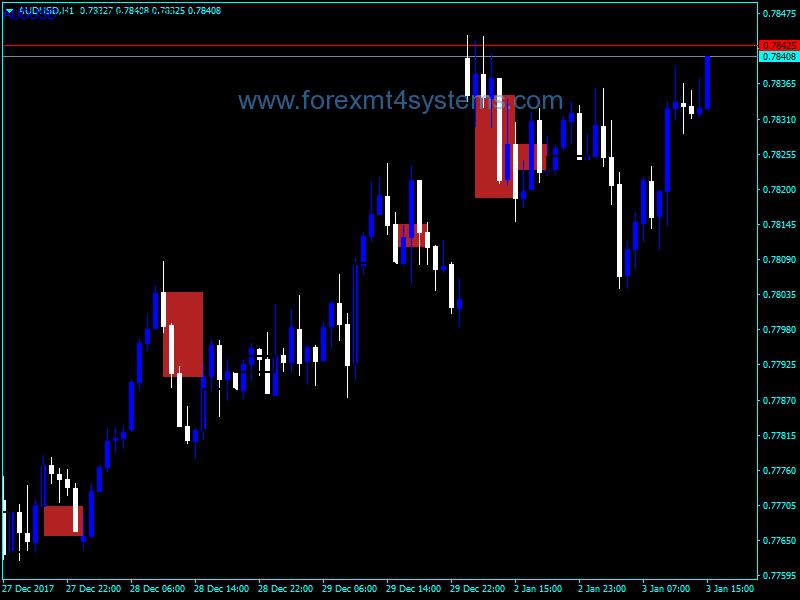 Forex Three Candle Chart Indicator