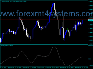 Forex Three Line MACD OSMA Indicator