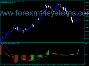 Forex Three MACD Timeframe Indicator