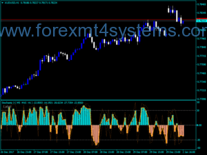 Forex Three Stochastics Indicator