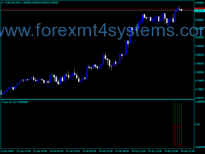 Forex Ticker Awesome Oscillator Indicator
