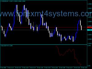 Forex Ticker FATL Trading Indicator