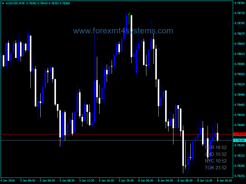 Forex Time Zones Six Indicator