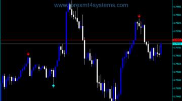 Indicador de negociação Forex Top Buy Sell Signals