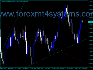Forex Trend Angle Indicator