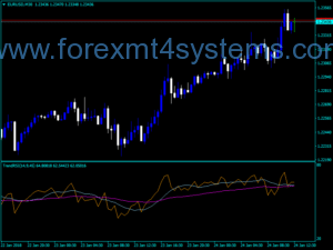 Forex Trend RSI Cross Indicator