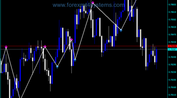 Forex Trend Signal Arrows Indicator