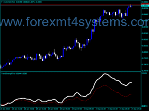 Forex Trend Strength Trio Indicator