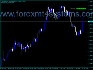 Индикатор за тестване на тенденциите в търговията с валута