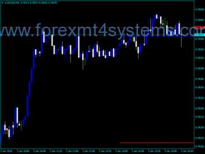 Индикатор за предупреждение за цена на валутния курс