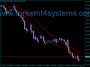 Forex Trigger Lines Small Large Line Indicator