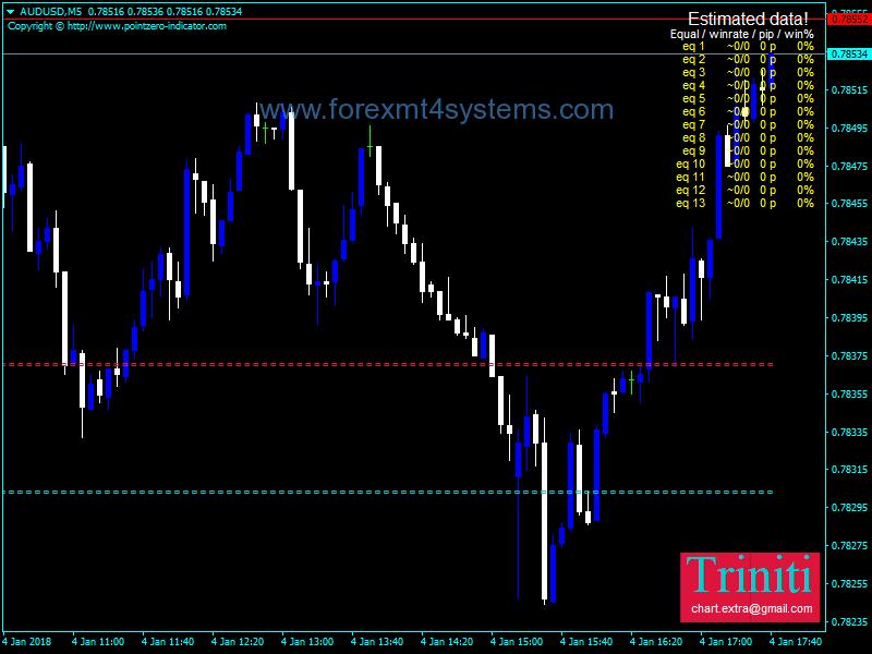 Ingin Mendapat Hasil Trading Terbaik, Optimalkan Indikator RSI - DIDIMAX   Broker You can Trust