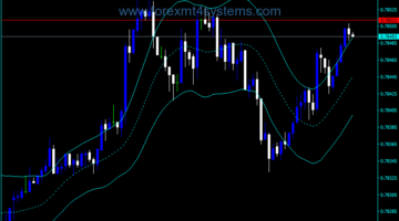 Forex True Range Envelopes Indicator