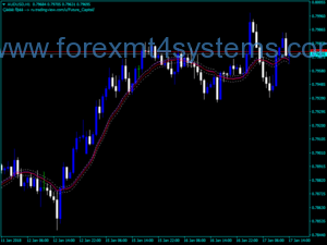 Forex Turn Area Comprar Vender Chart Indicator