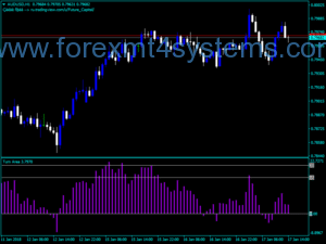 Forex Turn Area Buy Sell-indicator