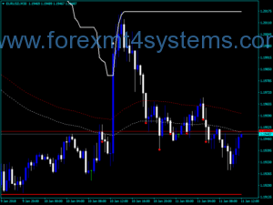 Forex Two Channel Breakout Dangosydd