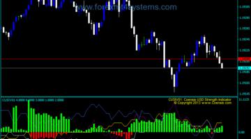 Forex USD Strength Indicator