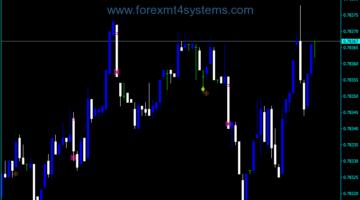 Forex VSA Master Market Indicator