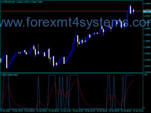 Forex VSI Trigger Trading Δείκτης