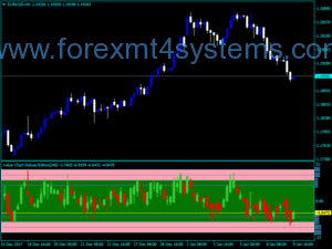 Forex Value Chart Deluxe Edition მაჩვენებელი