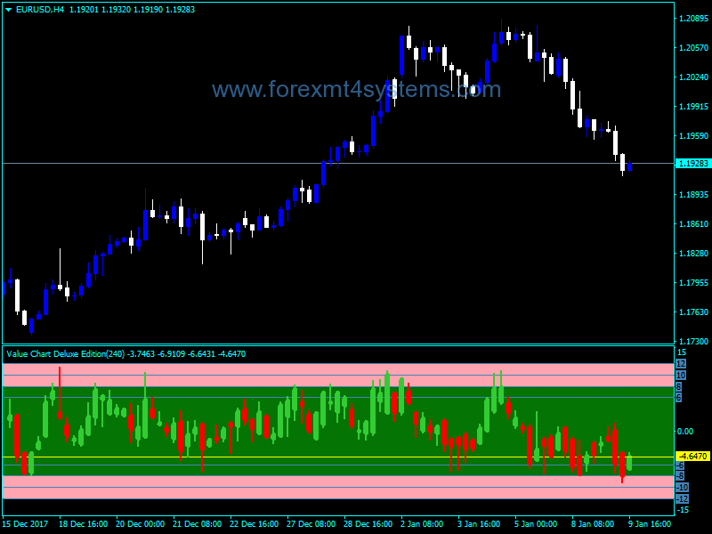 Forex Value Chart Deluxe Edition Indicator