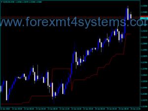 Indicador de linha de pivô de volatilidade Forex