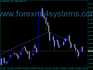 Forex Volume Divergence Markers Indicator