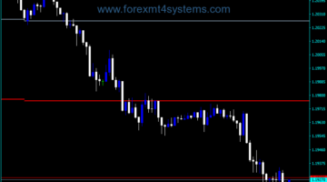 Forex Weekly Open Horizontal Line Indicator
