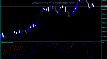 Forex Widners Indicator Trading Indicator