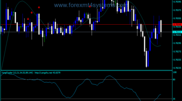 Forex Yang Trader Indicator