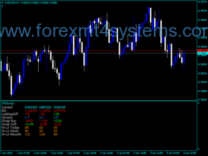 Forex ZFXi Swap Version Two Indicator